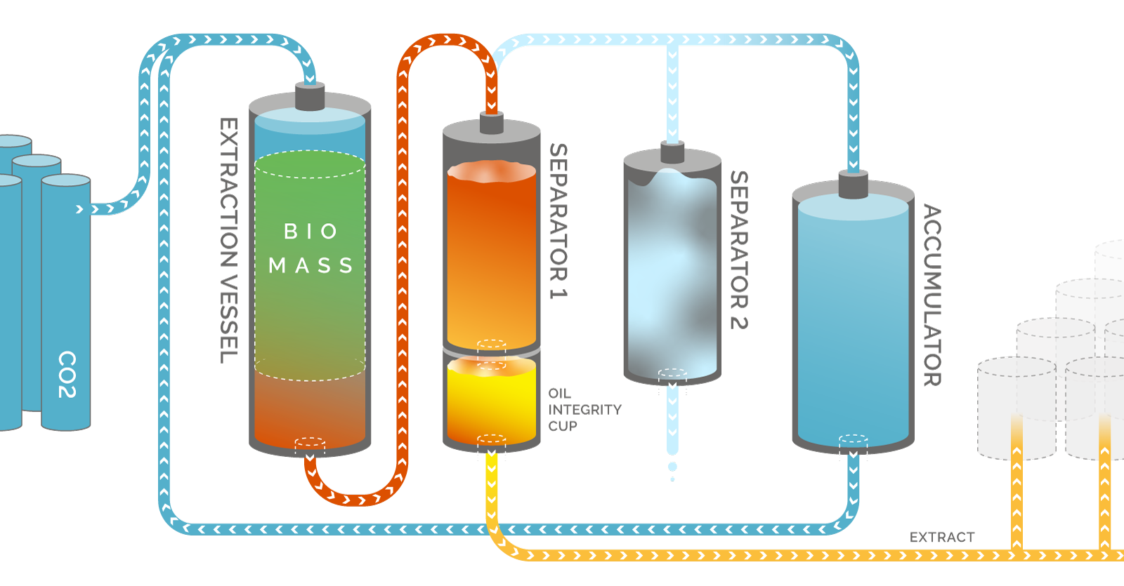 CO2 Extraction Process Diagram - Eden Labs