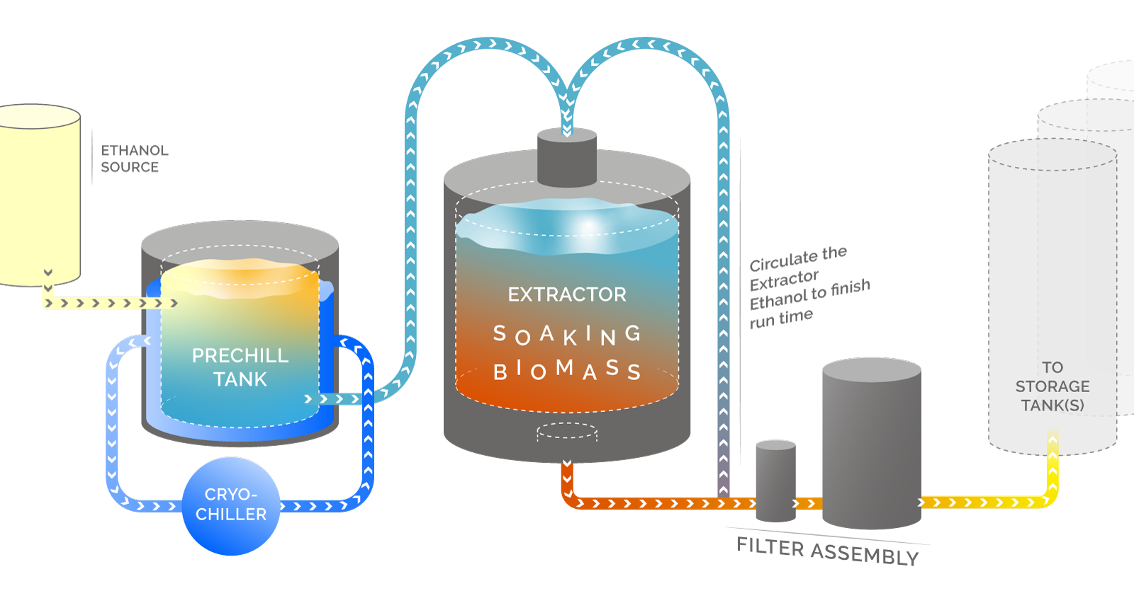 Ethanol Extraction Process Diagram - Eden Labs