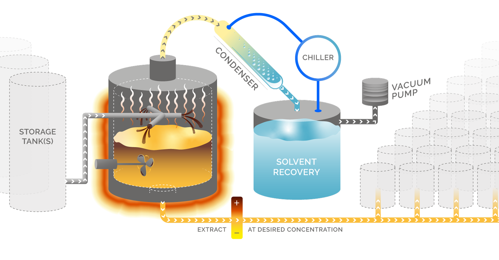 Ethanol Solvent Recovery Diagram - Eden Labs